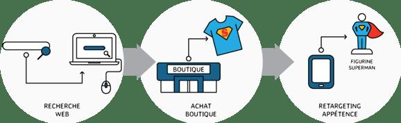 Customer-Journey-Retail